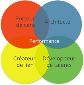 4 compétences managériale DHCP