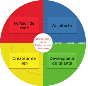 Roue du management DHCP